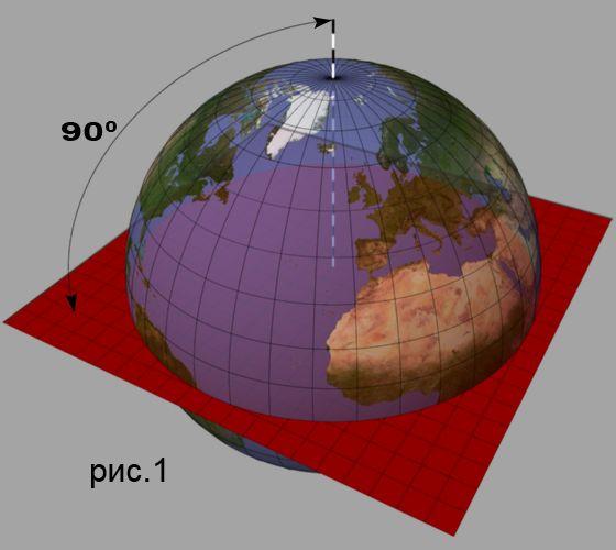 Также нарисуем модель Земли.
